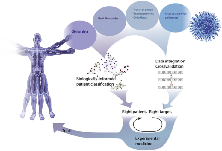 Treatable traits and therapeutic targets: Goals for systems biology in infectious disease.
